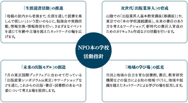 NPO本の学校 活動指針